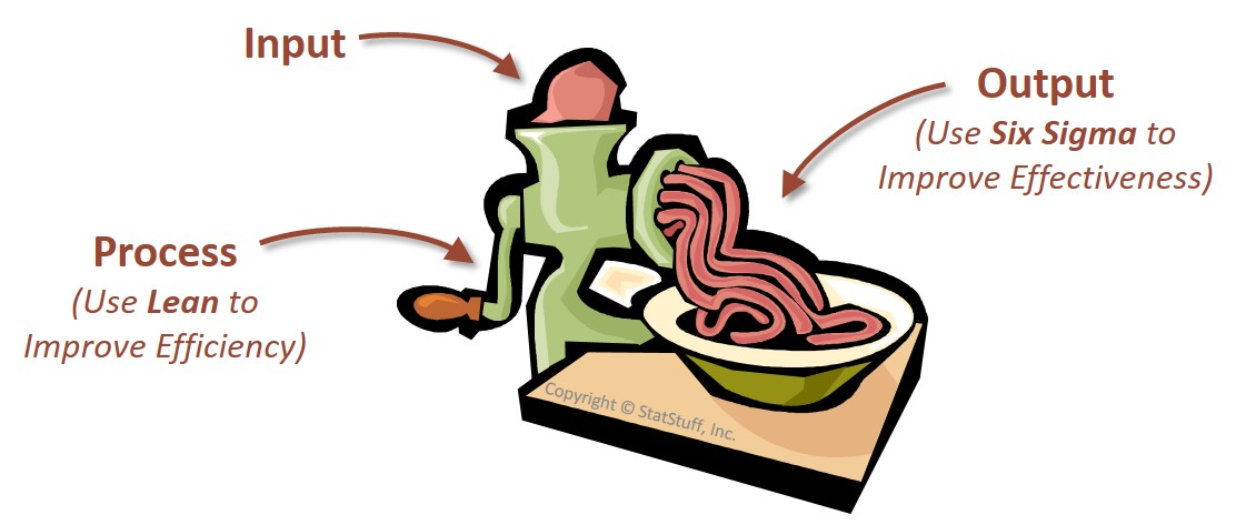 Lean Six Sigma Meat Grinder Example